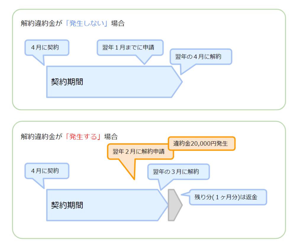 シェア畑び解約・違約金が発生する/しないケース